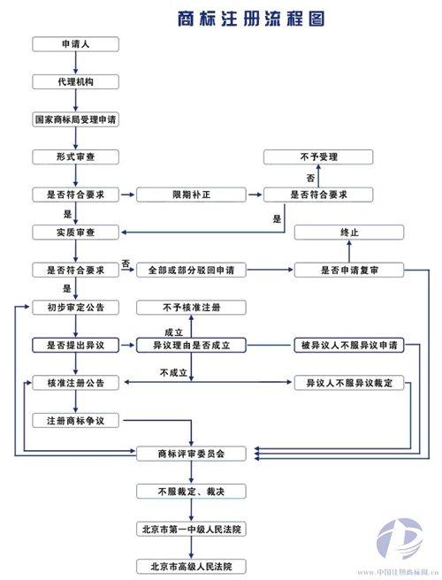 商标千亿国际下载流程图